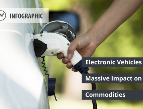 Massive Impact of EVs on Commodities
